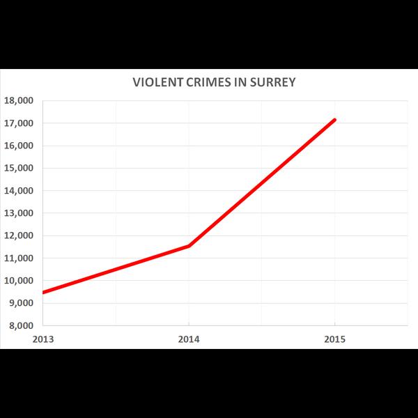 Violent Crime in Surrey