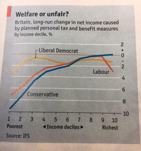 Income Change (The Economist - quoting IFS)