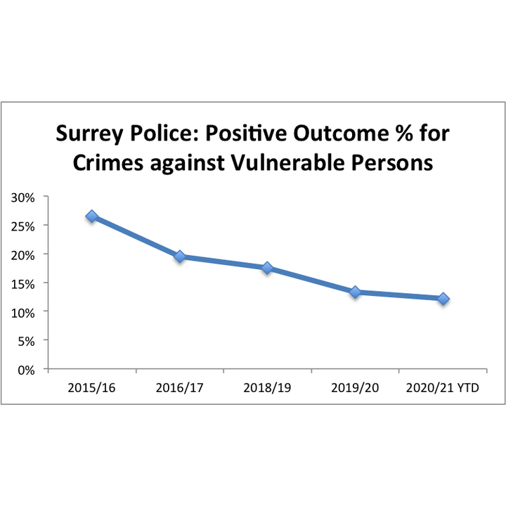 Graph showing positive outcomes from high harm crimes in Surrey